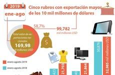 [Info] Cinco rubros con exportación mayor de los 10 mil millones de dólares