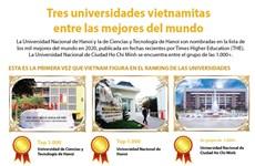 [Info] Tres universidades vietnamitas incluidas en el Ranking Mundial