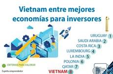 [Info] Incluye publicación estadounidense a Vietnam entre mejores economías para inversores