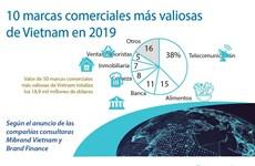 [Info] 10 marcas comerciales más valiosas de Vietnam en 2019