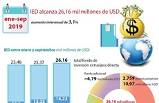 [Info] Vietnam capta más de 26 mil millones de dólares de inversiones extranjeras en nueve meses
