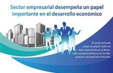 [Info] Sector empresarial desempeña un papel importante en el desarrollo económico