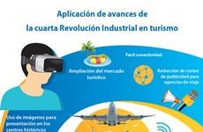 [Info] Aplicación de avances de la cuarta Revolución Industrial en turismo