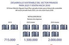 [Info] Desarrollo sostenible del sector privado para 2025 y visión hacia 2030