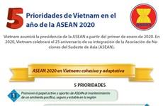 [Info] Prioridades de Vietnam en el año de la ASEAN 2020