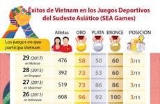 [Info] Éxitos de Vietnam en los Juegos Deportivos del Sudeste Asiático (SEA Games)