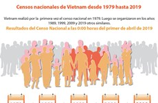 [Info] Censos nacionales de Vietnam desde 1979 hasta 2019