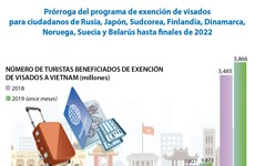 [Info] Prórroga del programa de exención de visados para ciudadanos de ocho países
