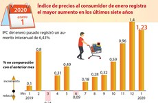 [Info] Índice de precios al consumidor de enero registra mayor aumento en últimos siete años