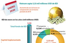 [Info] Vietnam capta 5,33 mil millones de dólares de IED