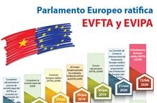 [Info] Parlamento Europeo ratifica importantes acuerdos con Vietnam