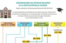 [Info]  UNIVERSIDADES DE VIETNAM MEJORAN SU CLASIFICACIÓN EN EL MUNDO