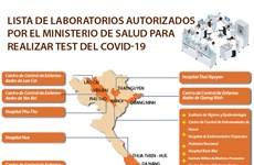 [Info] Laboratorios autorizados por del Ministerio de Salud para realizar test del COVID-19