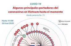 [Info] Algunos principales portadores del coronavirus en Vietnam