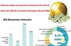 [Info] Vietnam capta en el primer trimestre 8,55 mil millones de USD de inversión extranjera directa (IED)