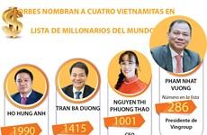 [Info] FORBES NOMBRAN A CUATRO VIETNAMITAS EN LISTA DE MILLONARIOS DEL MUNDO