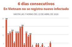 [Info] Sexto día sin nuevos casos de coronavirus en Vietnam