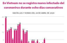 [Info] Octavo día sin nuevos casos de coronavirus en Vietnam