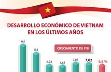 [Info] Vietnam mantiene su ritmo de crecimiento durante los últimos años