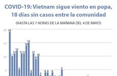 [Info] COVID-19: Vietnam sigue viento en popa, 18 días sin infectados entre la comunidad