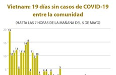 [Info] Vietnam: 19 días sin casos de COVID-19 entre la comunidad
