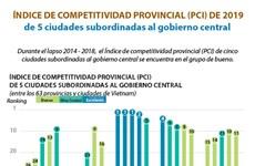 [Info] Índice de Competitividad Provincial (PCI) de 2019 de 5 ciudades subordinadas al gobierno central