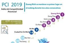 [Info] Quang Ninh sigue al frente del ranking de competitividad provincial de Vietnam