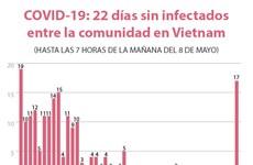 [Info] COVID-19: 22 días sin infectados entre la comunidad en Vietnam