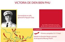 [Info] Victoria de batalla Dien Bien Phu