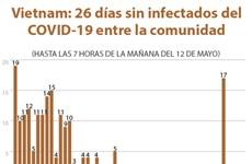 [Info] Vietnam: 26 días sin infectados del COVID-19 entre la comunidad