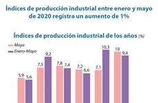 [Info] Índices de producción industrial registra un leve aumento