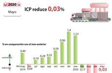 [Info] IPC de Vietnam disminuye en mayo