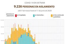 [Info] COVID-19: unos nueve mil 300 personas se encuentran en aislamiento