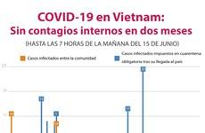 [Info] COVID-19 en Vietnam: Sin contagios internos en 60 días
