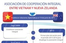 [Info] Asociación integral entre Vietnam y Nueva Zelanda