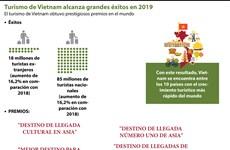 [Info] Turismo de Vietnam alcanza grandes éxitos en 2019