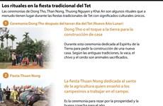 [Info] Los rituales en la fiesta tradicional del Tet