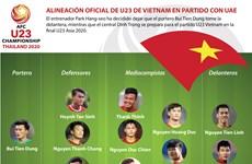 [Info] Alineación oficial de U23 de Vietnam en partido con UAE