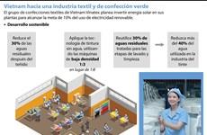 [Info] Vietnam hacia una industria textil y de confección verde