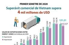 [Info] Superávit comercial de Vietnam alcanza cuatro mil millones de dólares
