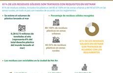 [Info] Tratamiento de residuos sólidos en Vietnam