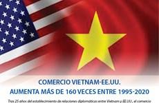 [Info] Comercio Vietnam-EE.UU. aumenta más de 160 veces entre 1995-2020