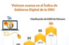 [Info] Vietnam avanza en el Índice de Gobierno Digital de la ONU