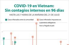 [Info] COVID-19 en Vietnam: Sin contagios internos en 96 días