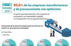[Info] Empresas vietnamitas optimistas de actividades productivas y negocios