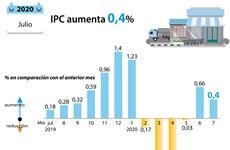 [Info] Índice de Precios al Consumidor de Vietnam casi se mantiene en julio