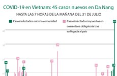 [Info] Vietnam reportó otros 45 casos nuevos de COVID-19 en Da Nang