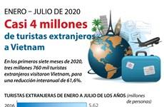 [Info] Fuerte reducción del número de turistas extranjeros a Vietnam por COVID-19