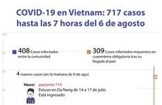 [Info] COVID-19 en Vietnam: 717 casos