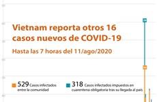 [Info] Vietnam reporta otros 16 casos nuevos de COVID-19